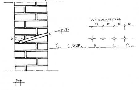 Технология применения отсечной гидроизоляции Remmers Kiesol