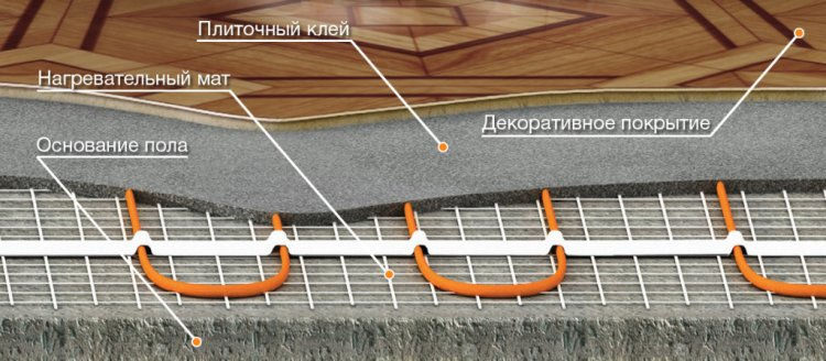 Материалы для стяжки теплого пола