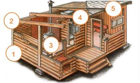 Гидроизоляция бани. Защищаем фундамент, стены, пол, потолок и крышу от влаги