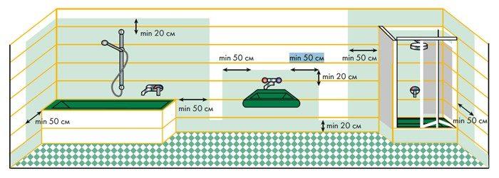 как правильно сделать гидроизоляцию в ванной комнате