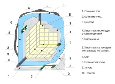 гидроизоляция пола ванной комнаты под плитку